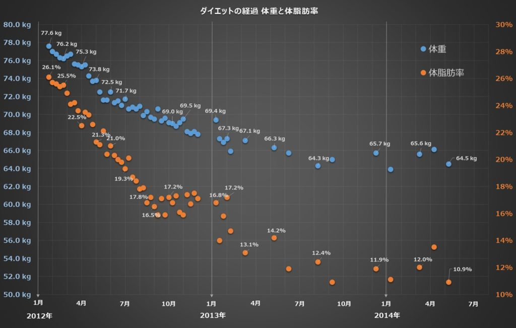 ダイエット期間の体重、体脂肪率の推移のグラフ